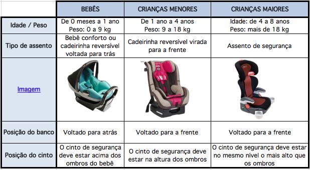 tabela-cadeirinha-bebe